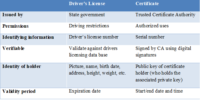Certificate compared to driver's license