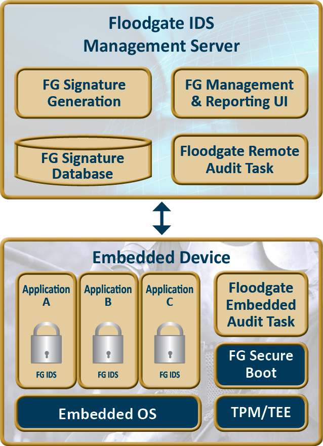 Floodgate Intrusion Detection Architecture