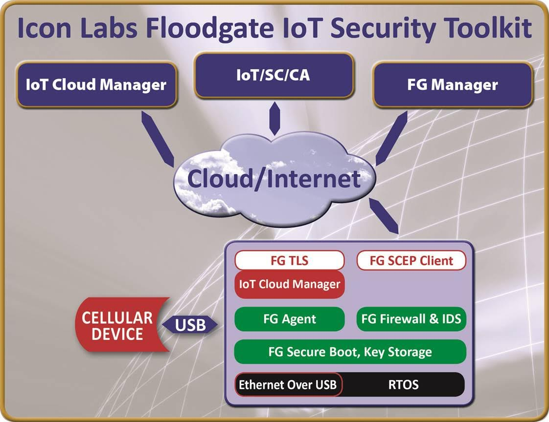 Floodgate IoT Security Toolkit