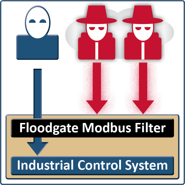 Floodgate Modbus/TCP Packet Filter