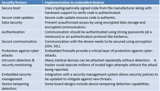 Medical device security requirements